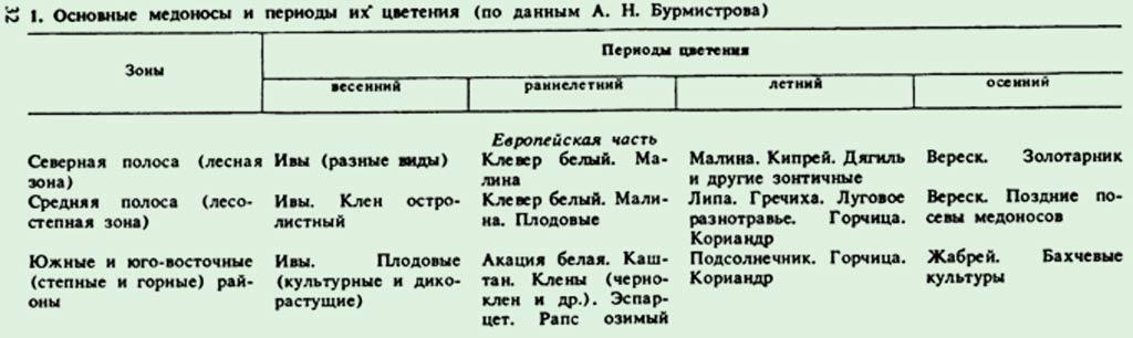 медоносы-таблица-1